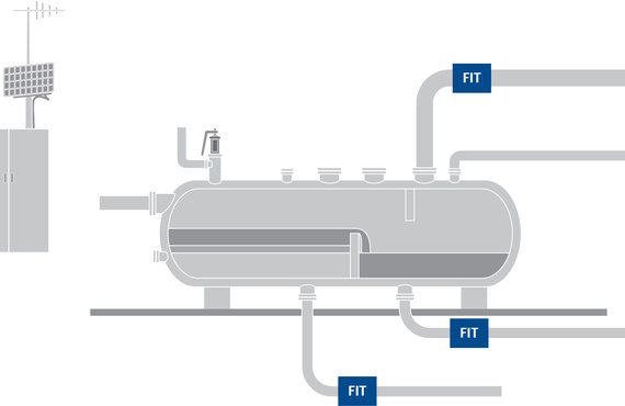 Flow meters at gas, water, and oil outlets measure net production while helping you characterize reservoir performance.