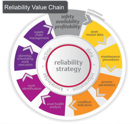 Reliability Consulting